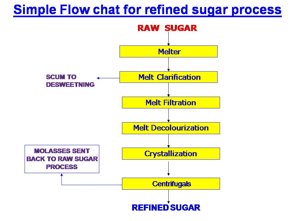 Refined sugar making process flow chart www.sugarprocesstech.com