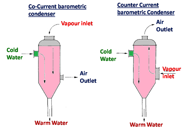 Condenser System - Barometric condenser - sugarprocesstech