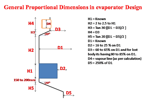 Formulas and design parameters in Tubular Evaporator Design with online calculation sheet - sugarprocesstech