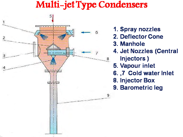 Condenser system - Multi Jet Condensers ( Wet air barometric condensers)- sugarprocesstech