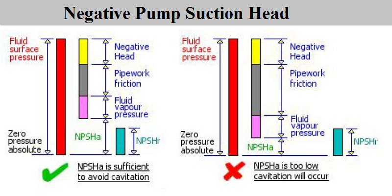 Negative pump suction head -suagrprocesstech.com