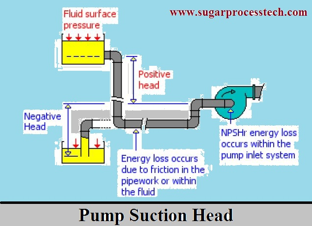 Pump suction and delivery head loss calculation-sugarprocesstech.com