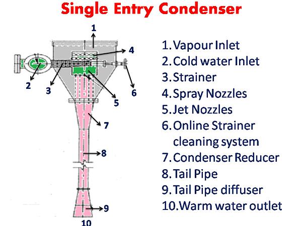 Condenser system - Single Entry Condenser - sugarprocesstech