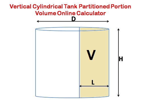 Calculator to Find liquid volume for vertically mounted cylindrical