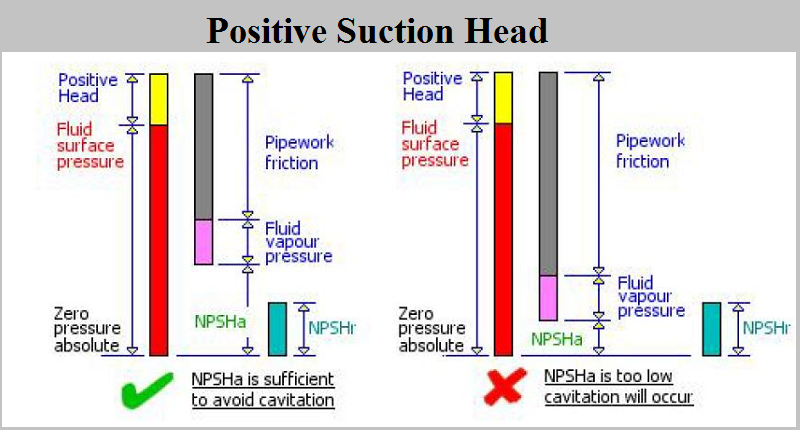 Pump positive suction - sugarprocesstech.com