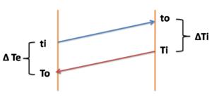 logarithmic mean temperature of liquid liquid heater -sugarprocesstech
