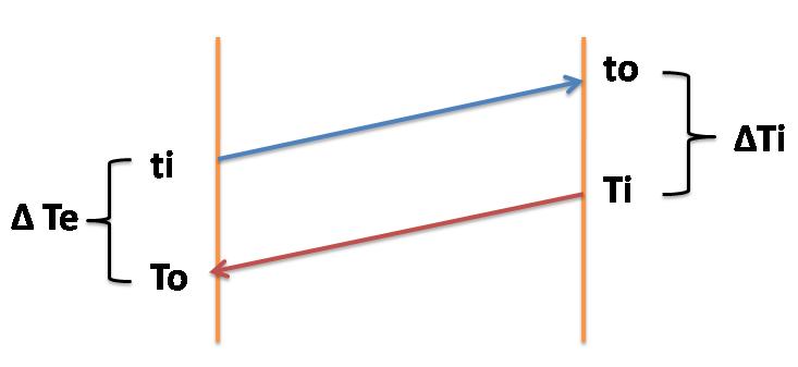 condensate heater mean temperature difference -sugarprocesstech