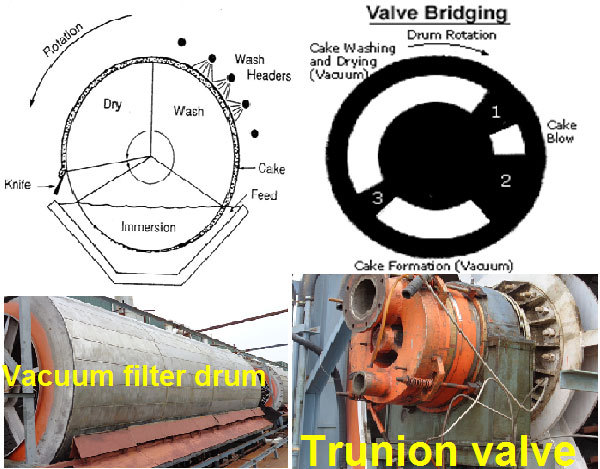 vacuum filter description in sugar process and its optimization of pol- sugar process tech