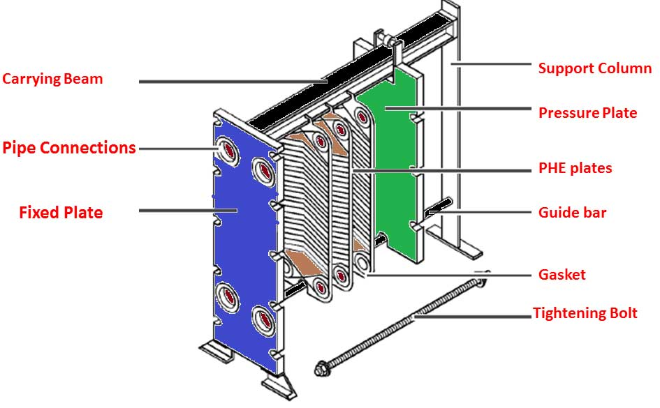 Plate Heat Exchanger Theory | PHE Structure and Functional Description