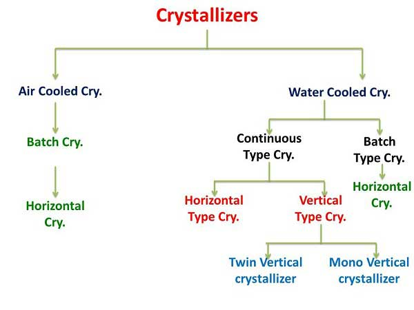 Crystallizer concepts and its application sugar industry massecuite boiling process | The treatment process of the various massecuites like A, B & C | Crystallizer Capacity Calculation