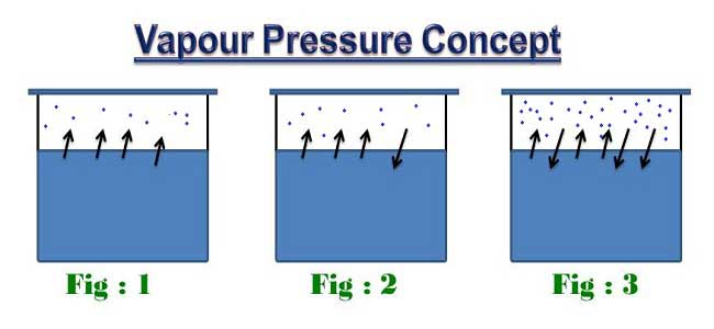 Vapour pressure of water | Water Vapour Pressure temperature chart