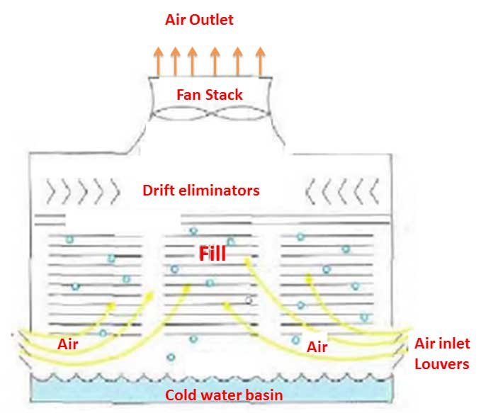 Induced draft cooling tower - counter current tower \ Natural draft water-cooling tower | Basic concepts of cooling tower, types of cooling towers, formula for cooling tower efficiency | Make-up water, Drift Losses, Evaporation losses & Blowdown | sugarprocesstech