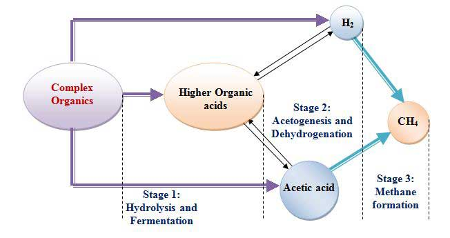 Fundamental concepts of anaerobic treatment system for industrial waste water management