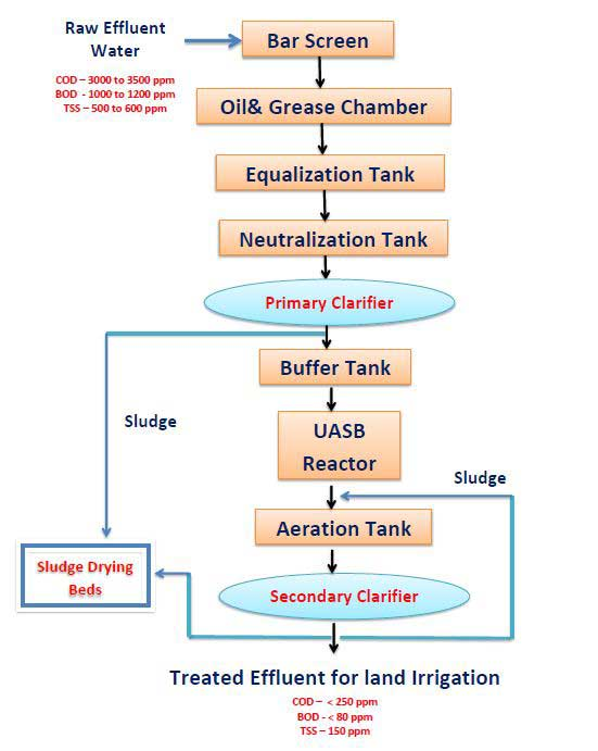 Sugar industry waste management | ETP plant process flow chart in sugar industry for Land irrigation