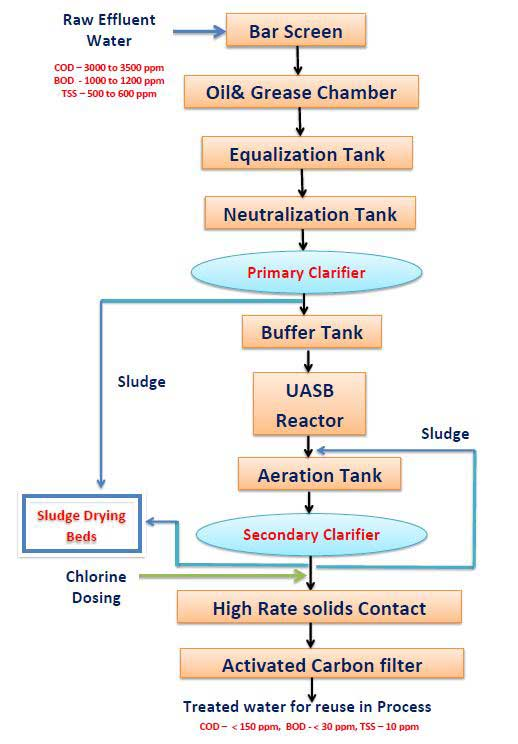 ETP plant process flow chart in sugar industry for Land irrigation |flowchart for treatment of sugar mill waste