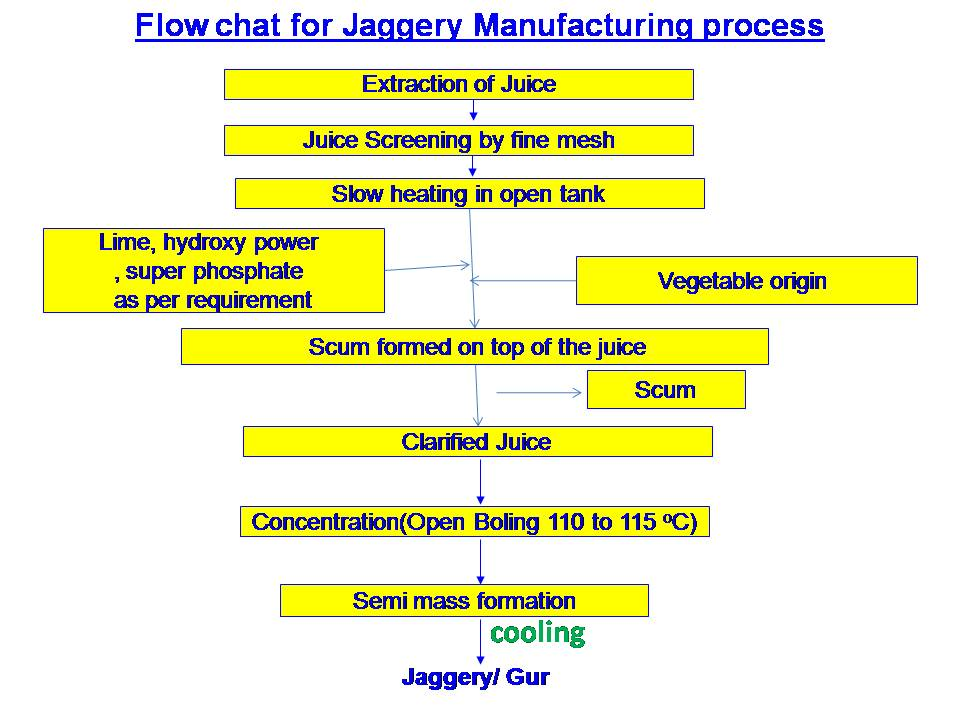 Jaggey(Gur)making process flow chart-sugarprocesstech.com