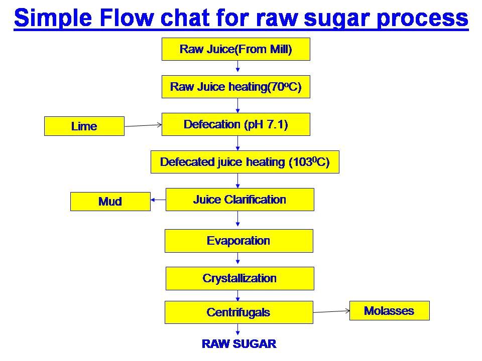 Raw sugar manufacturing process flow chart step by step | flow chart of raw sugar making process -sugarprocesstech