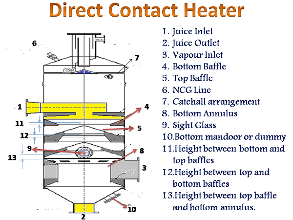 Direct Contact Heater design calculations with Online calculation Sheet - sugarprocesstech