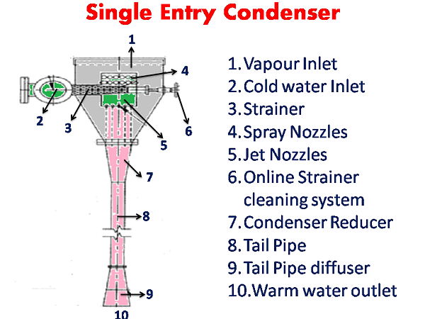 Condenser system - Single Entry Condenser - sugarprocesstech
