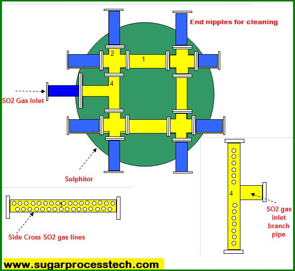 SO2 gas distribution system in juice sulphitor design
