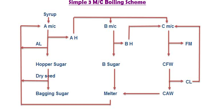 Sugar Factory Material Balance Calculation for 3 m/c Boiling