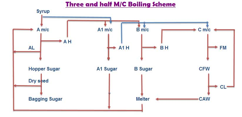 Sugar Industry three and half massecuite boiling scheme material balance