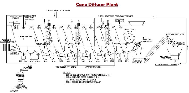 cane diffuser and baggase diffuser Technology for sugar industry | sugarprocesstech
