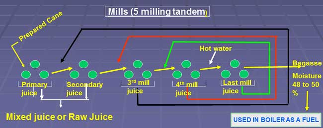 Concept in Milling Tandem in sugar industry for Raw sugar manufacturing process from sugarcane