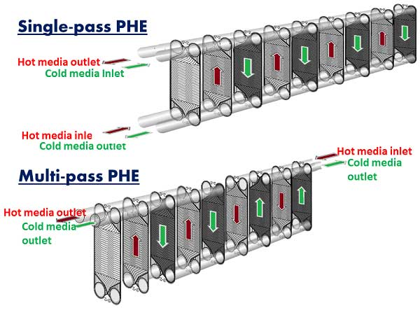 Plate Heat Exchanger Theory | PHE Applications in Sugar Industry Process | PHE Basic Structure and Principle |Plate Heat Exchanger main components