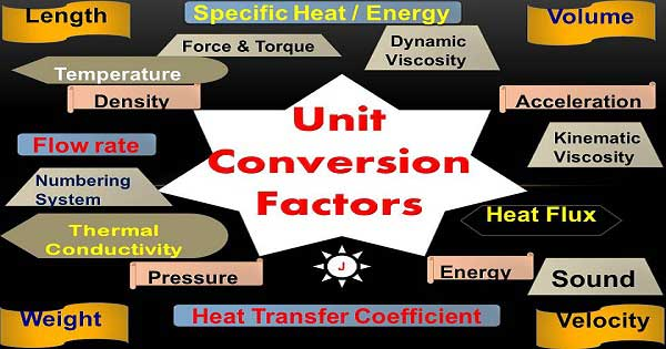 unit conversion table | conversion of units of measurement | engineering unit converter | unit conversion list | unit conversion factors | conversions chart |conversion table of units