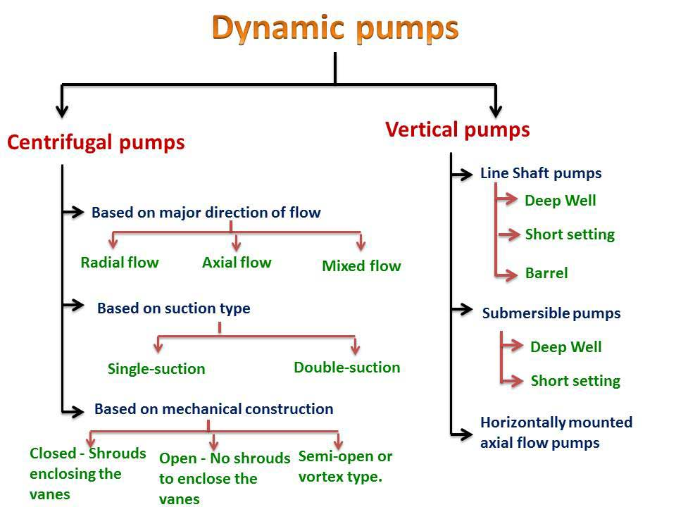 Classification of Dynamic Pumps - Centrifugal Pumps and Vertical Pumps – Radial Flow, Mixed Flow , Axial Split-Case Pumps, Line-shaft Pumps, Submersible Pumps