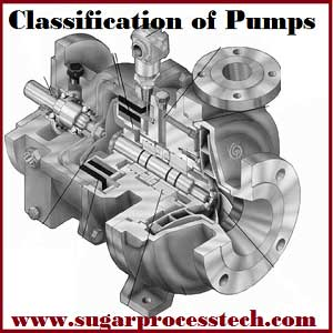 Classification of pumps based on fluid mechanics | Types of pumps and their working principles and applications | Classification of Dynamic Pumps - Centrifugal Pumps and Vertical Pumps – Radial Flow, Mixed Flow , Axial Split-Case Pumps, Line-shaft Pumps, Submersible Pumps | Classification of Displacement Pumps - Reciprocating pumps, Rotary pumps, Pneumatic pumps – Plunger / piston type pumps, Diaphragm pumps, Rotary Lobe Pumps, Progressive Cavity Pumps, Screw Pumps