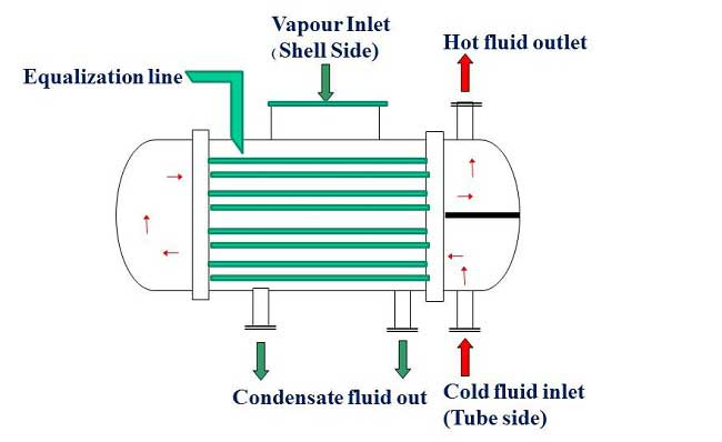 Surface Condenser | Difference Between Jet Condenser and Surface Condenser | Condenser Water Requirement Calculation | Types of Surface Condensers
