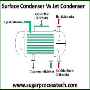 water requirement calculation for condenser, difference between direct contact and surface condenser & Types of surface condenser and its application