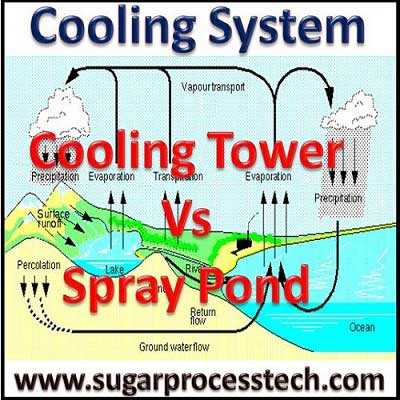 Design specification of cooling system | Differences between of spray pond and cooling tower | Cooling System Efficiency Formula | Types of cooling system