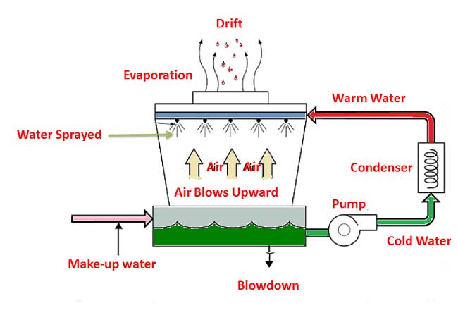 cooling Tower | Natural draft water-cooling tower | Basic concepts of cooling tower, types of cooling towers, formula for cooling tower efficiency | Make-up water, Drift Losses, Evaporation losses & Blowdown | sugarprocesstech