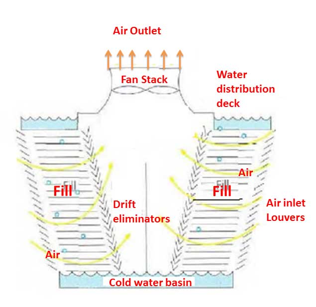 Induced draft cooling tower -cross flow tower | Natural draft water-cooling tower | Basic concepts of cooling tower, types of cooling towers, formula for cooling tower efficiency | Make-up water, Drift Losses, Evaporation losses & Blowdown | sugarprocesstech