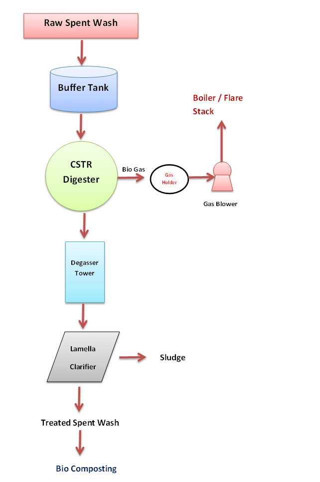 Process Flow Chart of BioMethanation system for Distillery Raw Spent Wash Treatment | sugar process tech