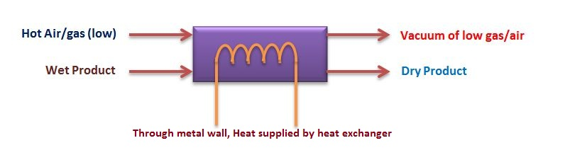 Indirect dryers (Contact or conduction) | General Concepts of Drying |sugar drying machin