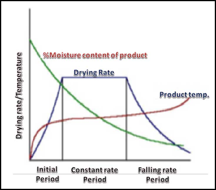 The Drying Curve | Initial period, Constant rate period, Falling rate period | sugar drying process | sugar drying machine